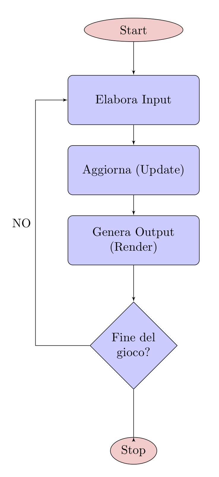 Diagramma a blocchi
