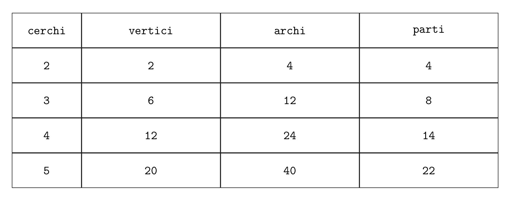 Tabella cerchi-vertici-archi