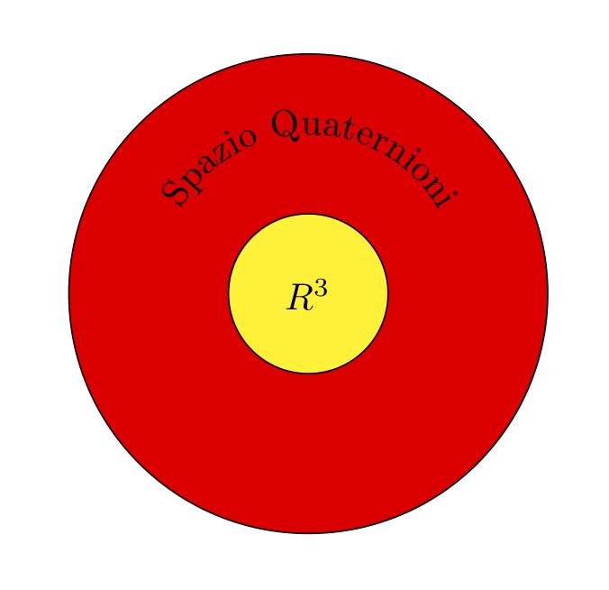 Spazio dei quaternioni