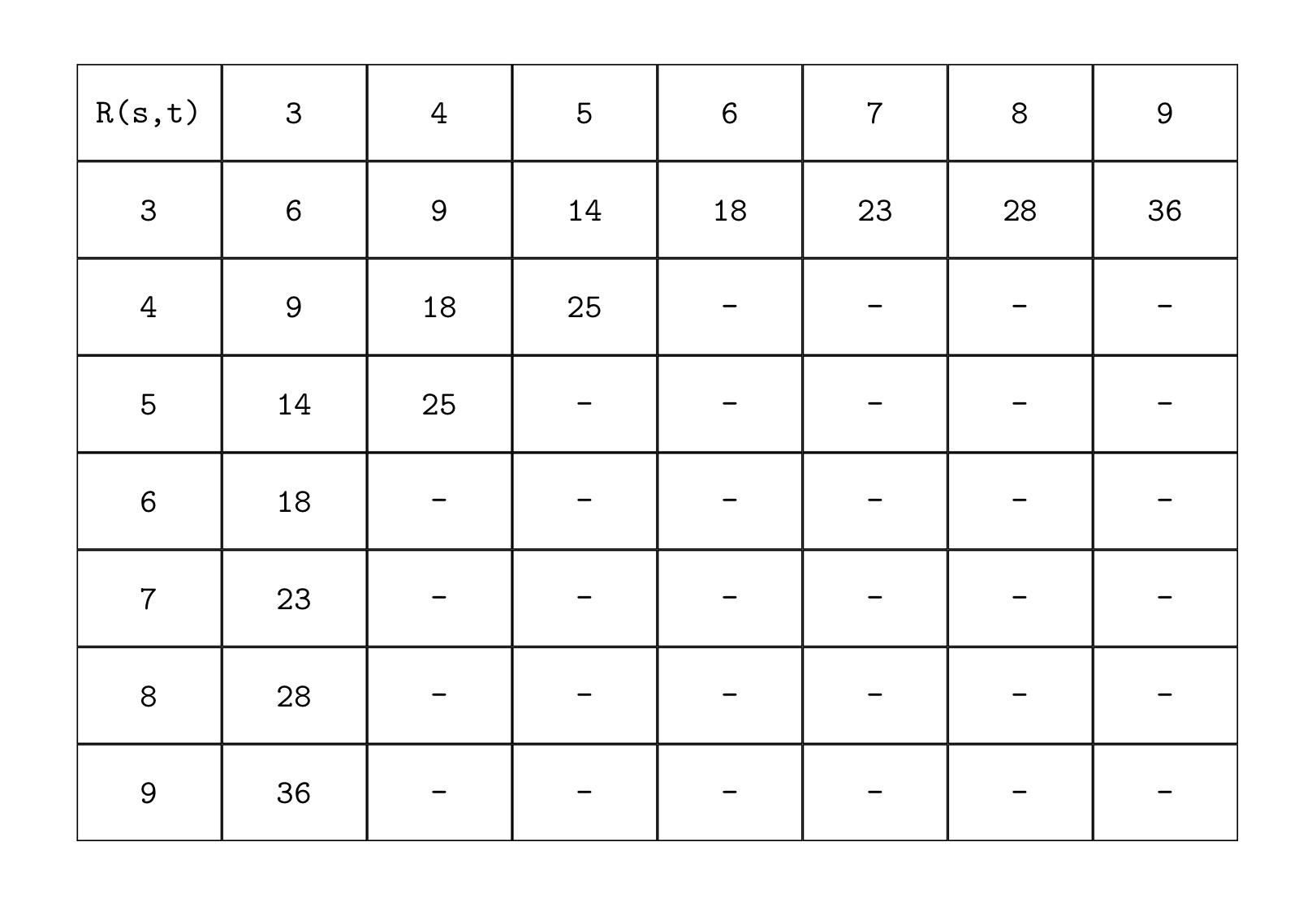 Numeri di Ramsey
