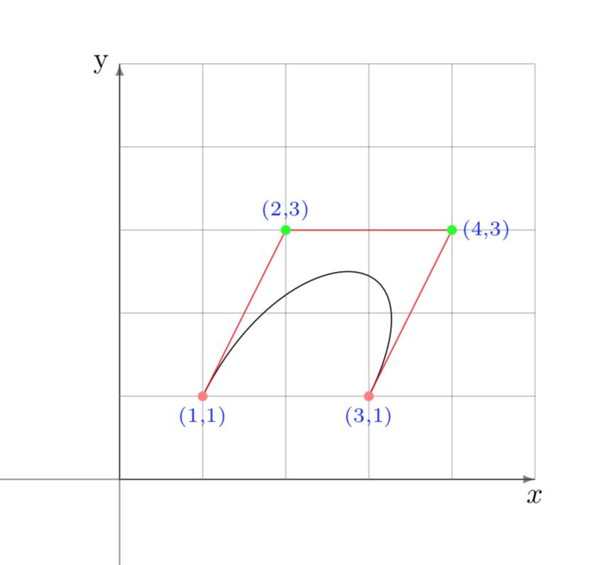 Curva di Bézier con 4 nodi
