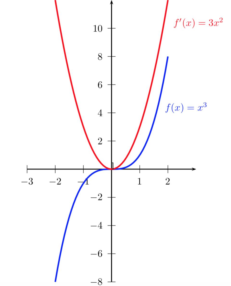 Curve nel piano