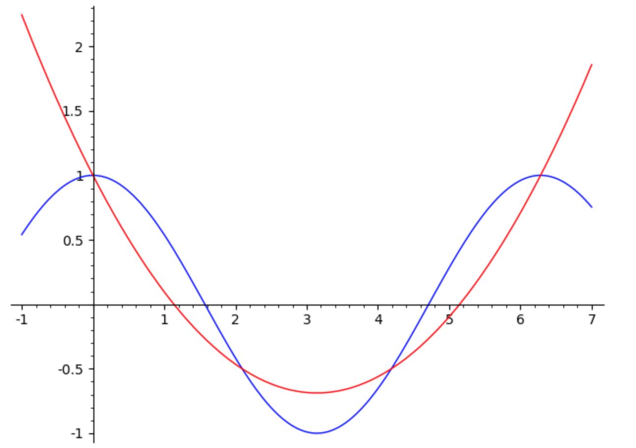 Interpolazione di Lagrange