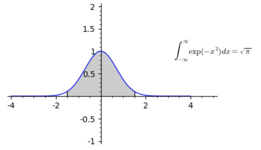 Funzione di Gauss