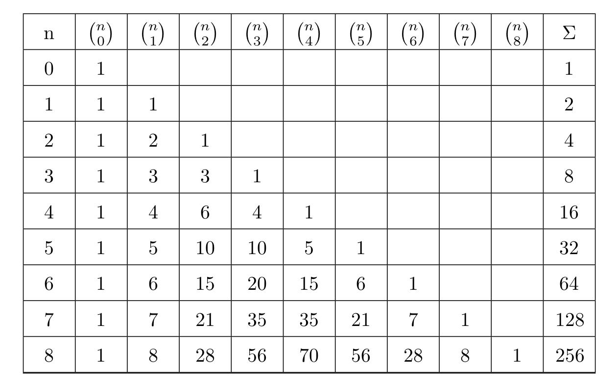 Triangolo di Pascal in forma tabulare