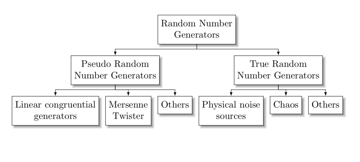 Diagramma algoritmi RNG