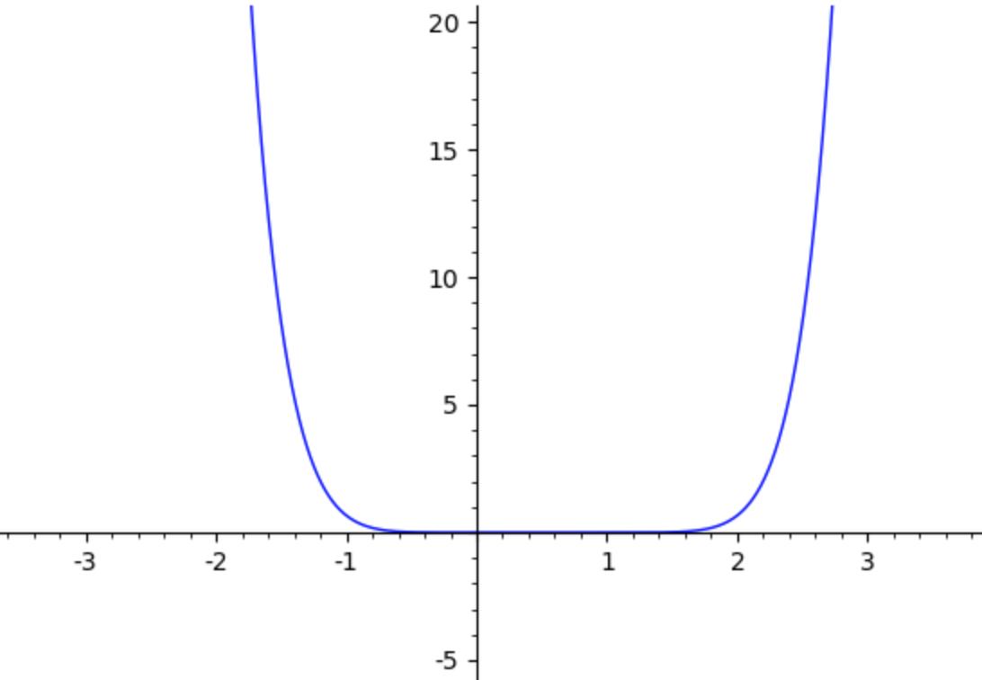 Grafico di \(f_{4}(x)\)