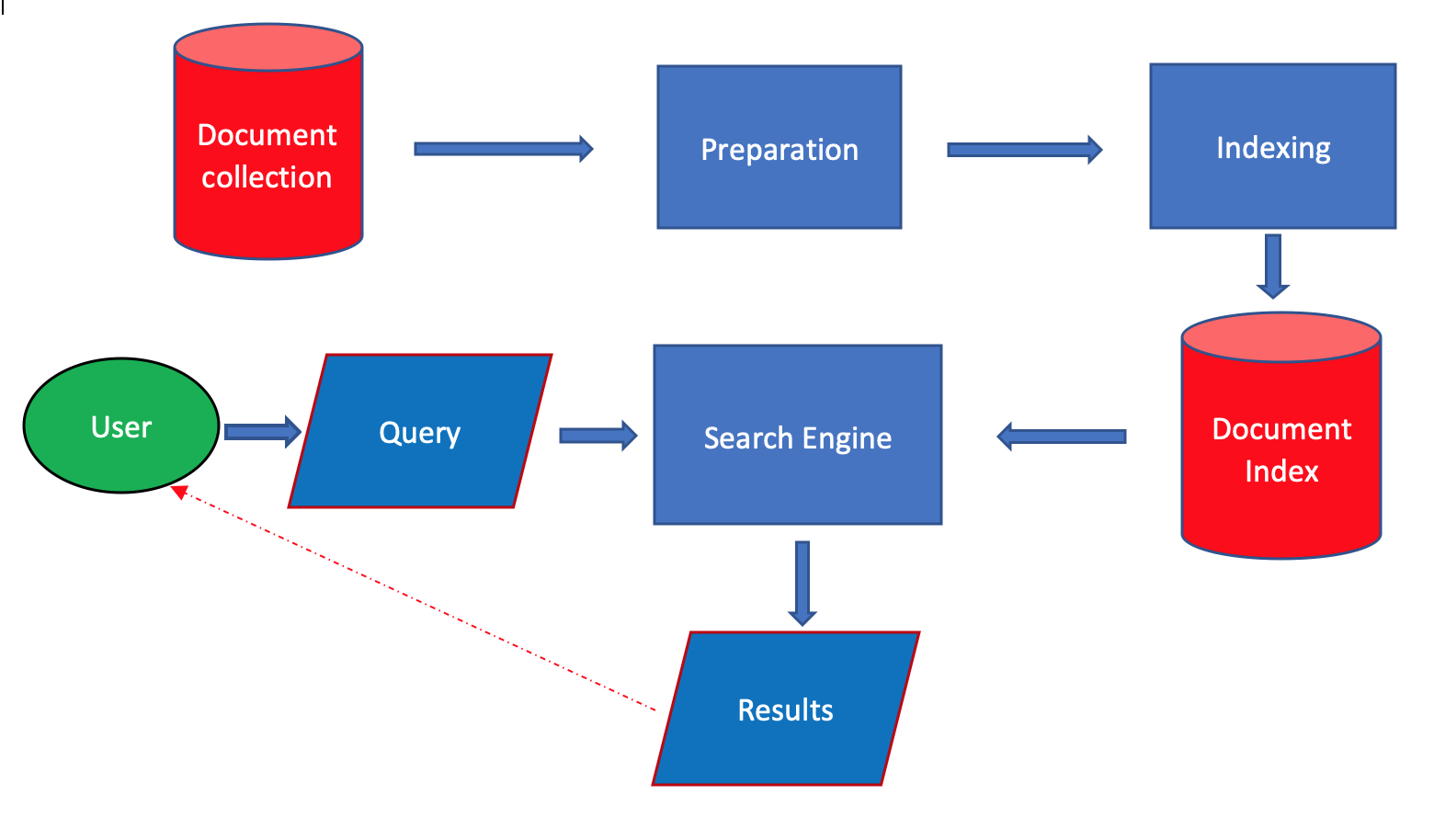 Sistema di Information Retrieval classico
