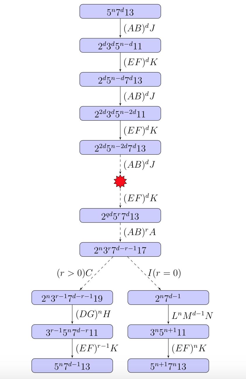 Diagramma di flusso PRIMEGAME