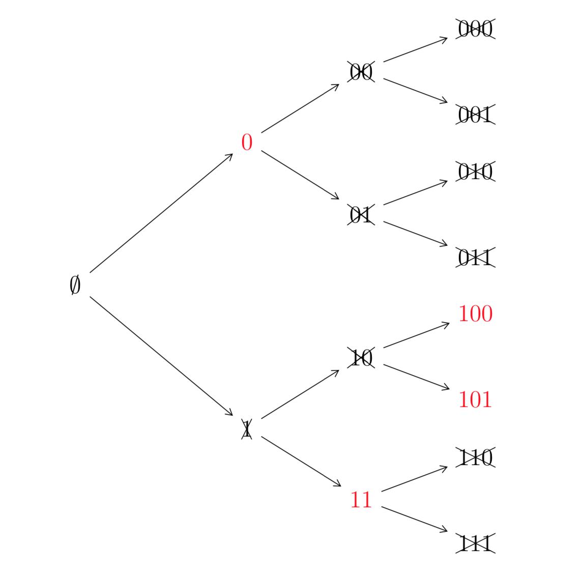 Albero di un codice a prefisso