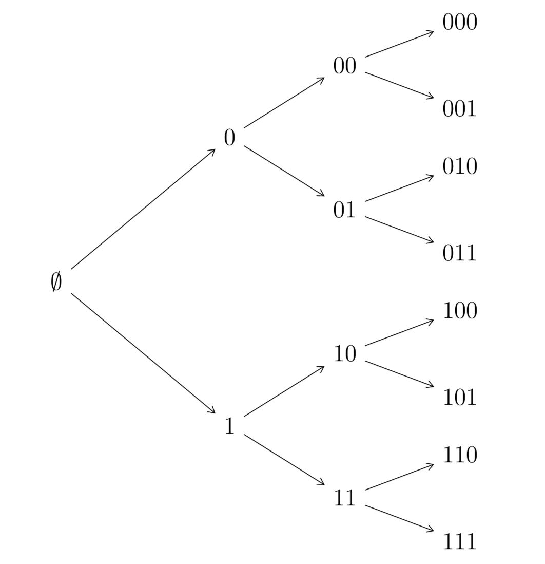 Albero per codice binario a lunghezza fissa