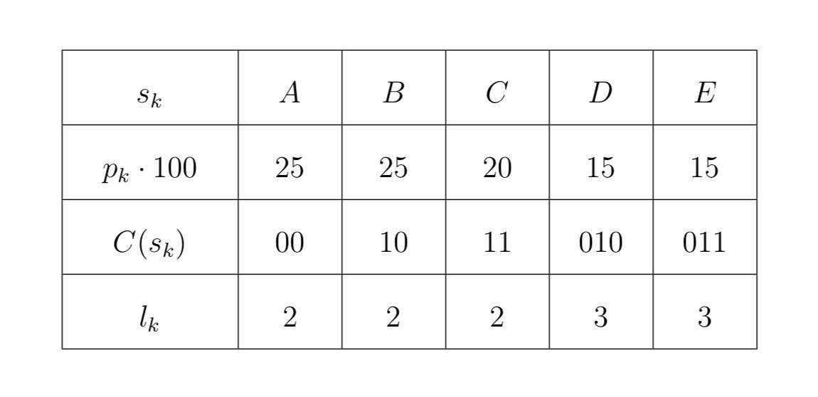 Diagramma Source Coding