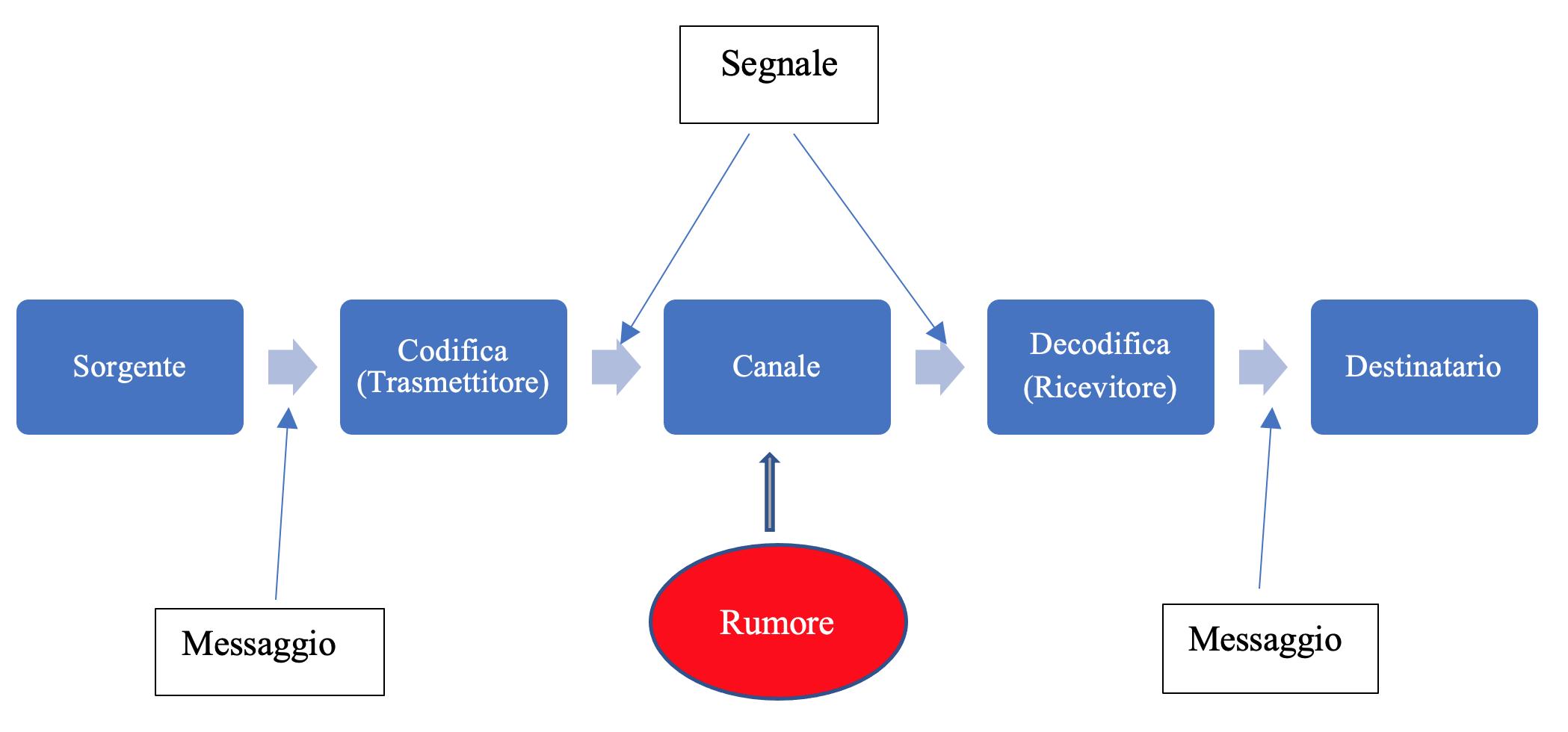 Componenti di un sistema di comunicazione