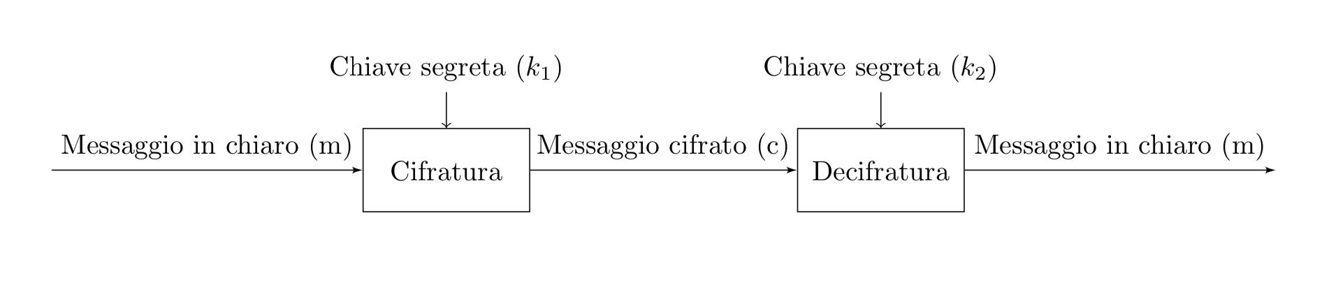 Cifratura e decifratura dei messaggi