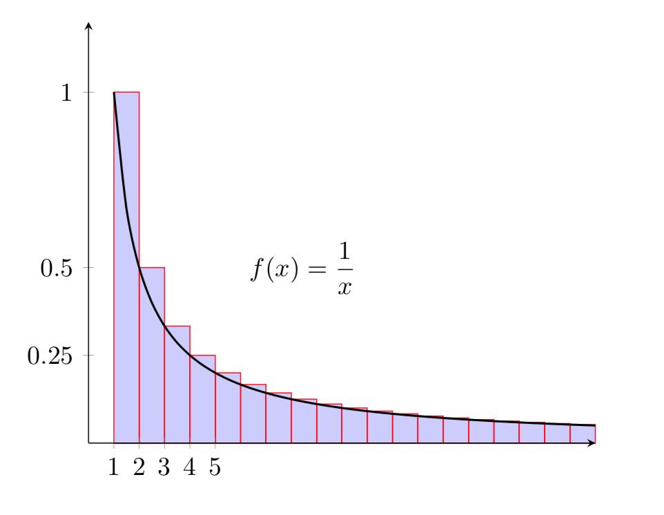 Grafico funzione 1/x