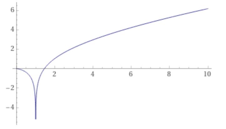 Grafico di li(x)