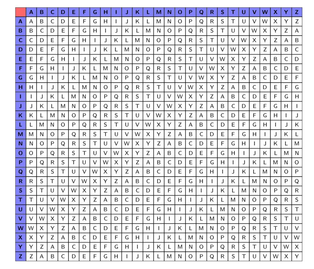 Quadrato di Vigenère