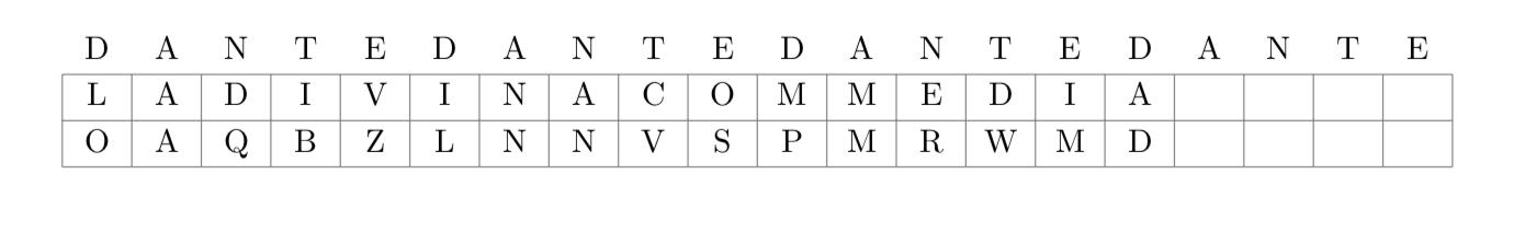 Cifratura di Vigenère