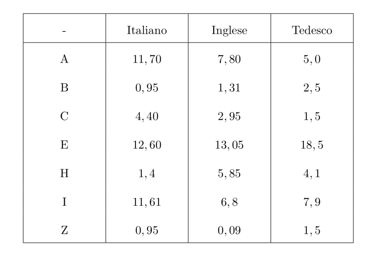 Tabella frequenza lettere