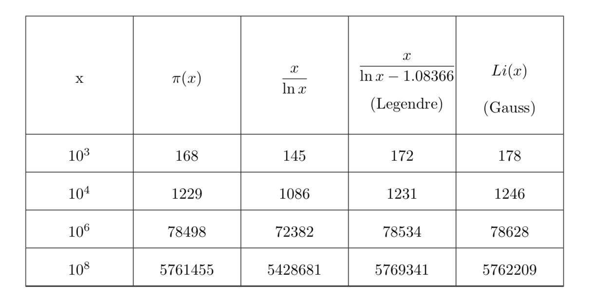 Tabella primi Gauss-Legendre